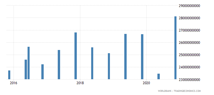 mexico 14_debt securities held by nonresidents wb data