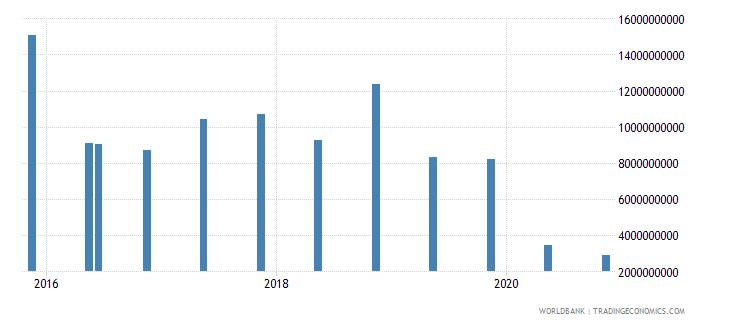 mexico 15_debt securities held by nonresidents total short term wb data