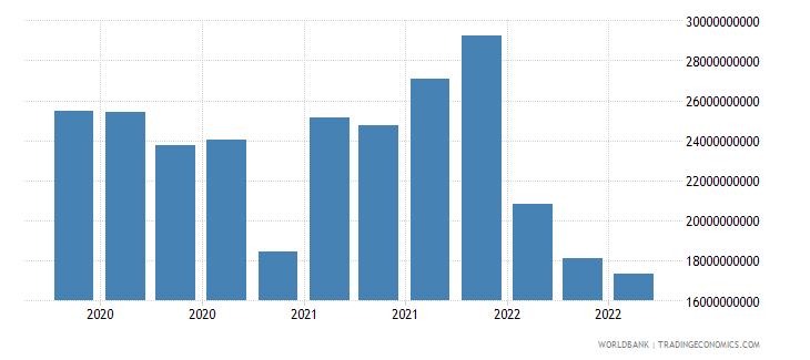 mexico 18_international debt securities short term wb data