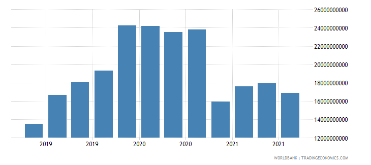 mexico 19_intnl debt securities nonbanks short term wb data