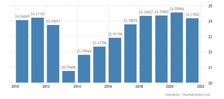 mexico adjusted savings gross savings percent of gni wb data
