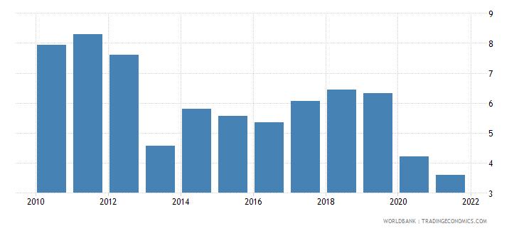 mexico adjusted savings net national savings percent of gni wb data