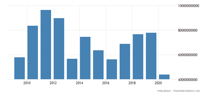 mexico adjusted savings net national savings us dollar wb data