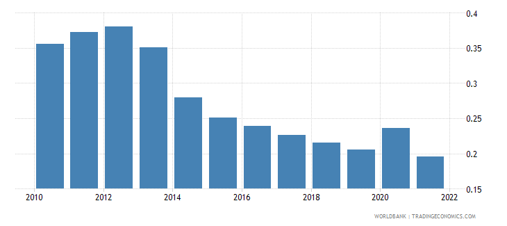 mexico agricultural raw materials exports percent of merchandise exports wb data