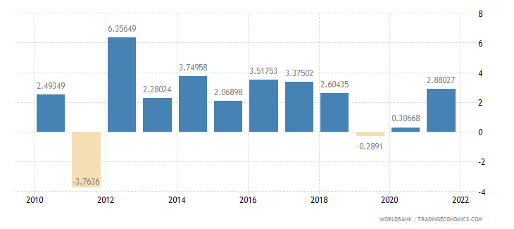 mexico agriculture value added annual percent growth wb data