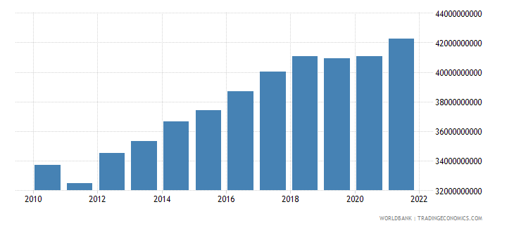 mexico agriculture value added constant 2000 us dollar wb data