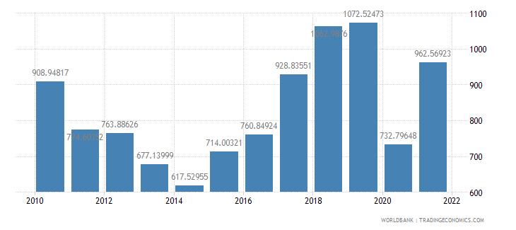 mexico air transport freight million ton km wb data