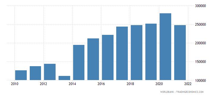 mexico aquaculture production metric tons wb data