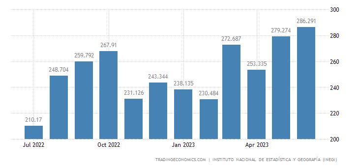 Mexico Auto Exports