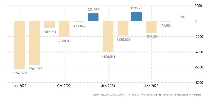 Mexico Balance of Trade