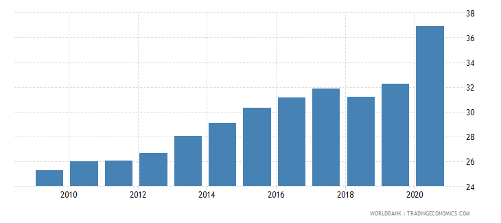 mexico bank deposits to gdp percent wb data
