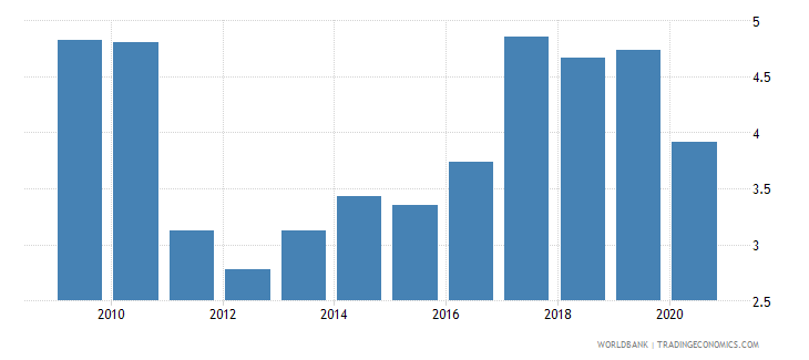 mexico bank net interest margin percent wb data