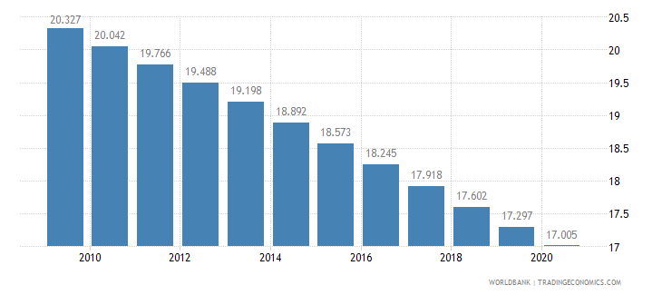 mexico birth rate crude per 1 000 people wb data
