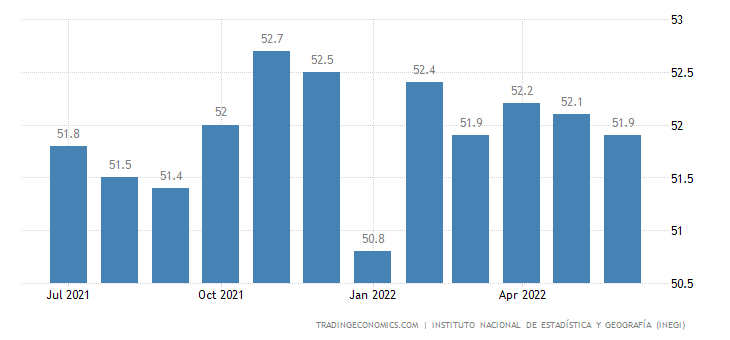 Mexico Business Confidence
