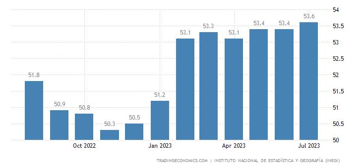 Mexico Business Confidence