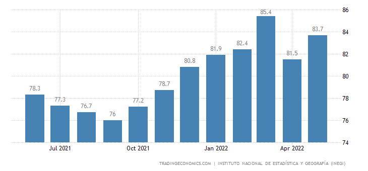 Mexico Capacity Utilization
