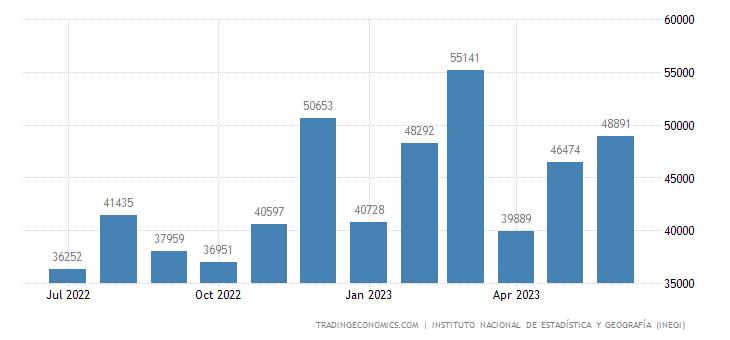 Mexico Domestic Car Sales