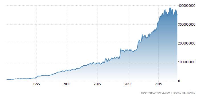 Mexico Central Bank Balance Sheet