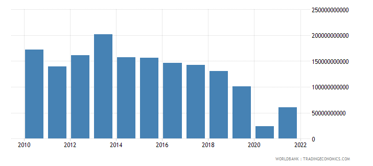 mexico changes in inventories constant lcu wb data