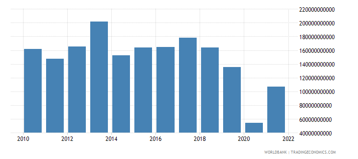 mexico changes in inventories current lcu wb data