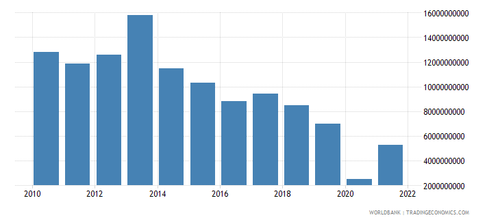 mexico changes in inventories us dollar wb data