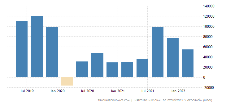 Mexico Changes in Inventories