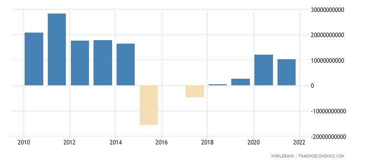 mexico changes in net reserves bop us dollar wb data