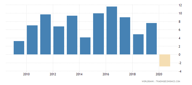 mexico claims on private sector annual growth as percent of broad money wb data