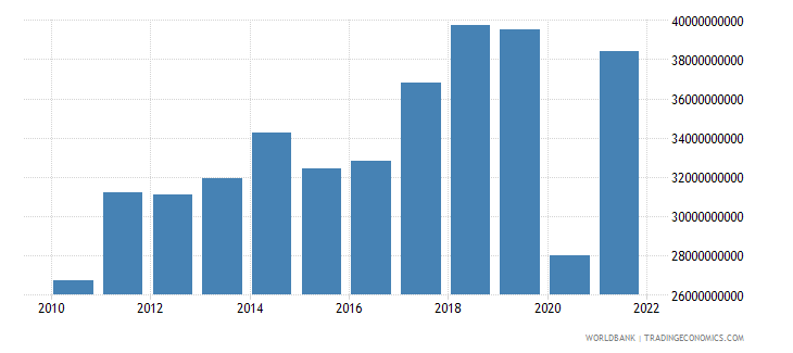 mexico commercial service imports us dollar wb data