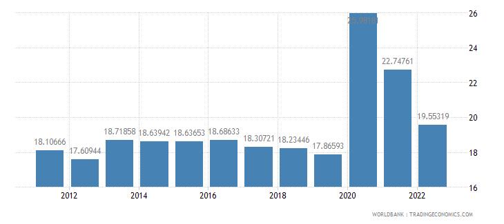 mexico communications computer etc percent of service exports bop wb data