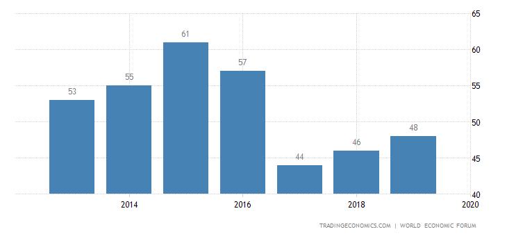 Mexico Competitiveness Rank