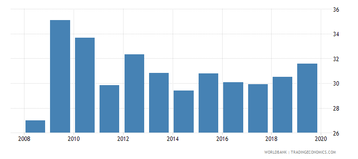 mexico consolidated foreign claims of bis reporting banks to gdp percent wb data