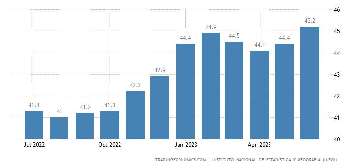 Mexico Consumer Confidence