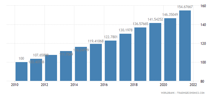 mexico consumer price index 2005  100 wb data