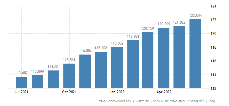 Mexico Consumer Price Index (CPI)