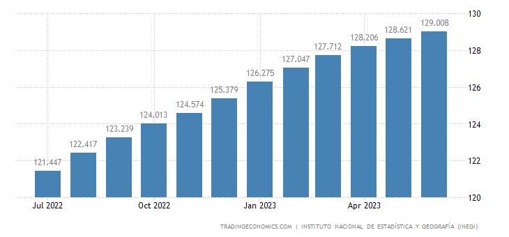 Mexico Core Consumer Prices