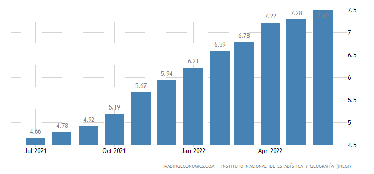 Mexico Core Inflation Rate