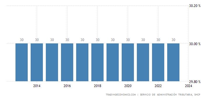 Mexico Corporate Tax Rate 2019 Data Chart Calendar