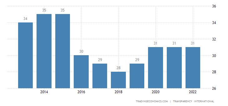 Mexico Corruption Index