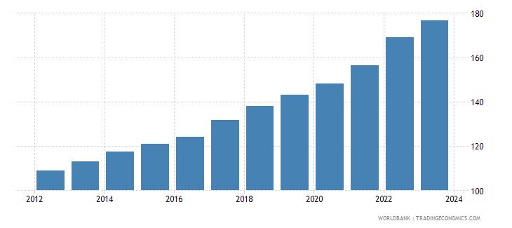 mexico cpi price nominal wb data