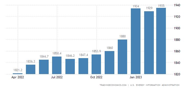 Mexico Crude Oil Production