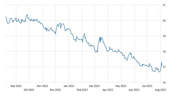 Mexican Peso 1972 2018 Data Chart Calendar Forecast News
