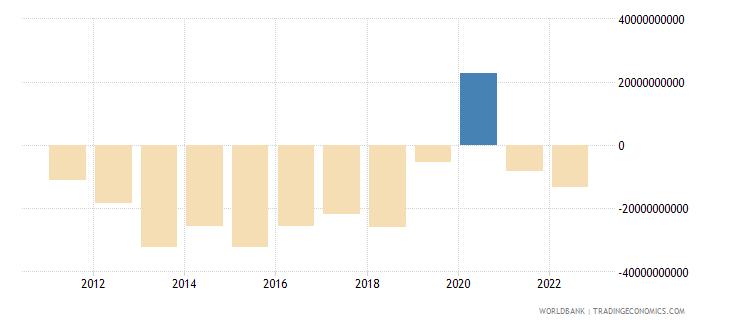 mexico current account balance bop us dollar wb data