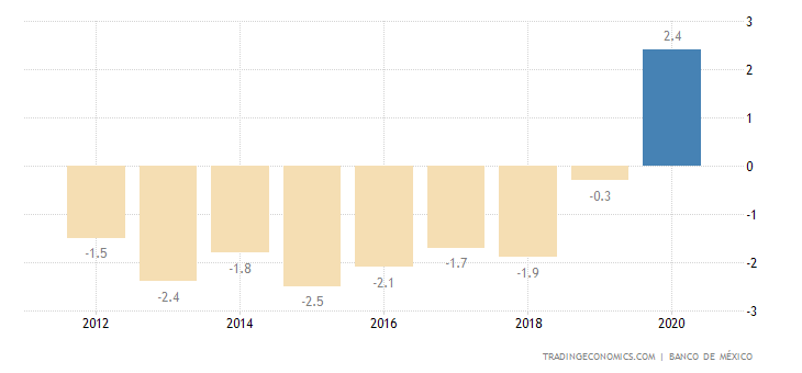 Mexico Current Account to GDP