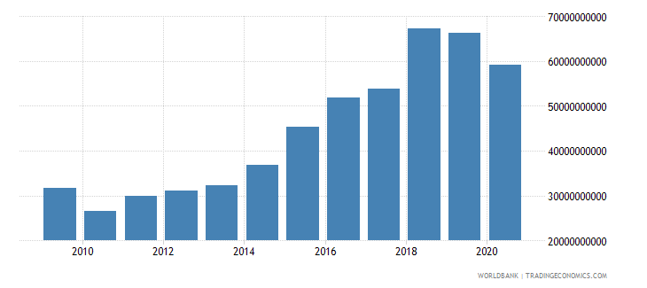 mexico customs and other import duties current lcu wb data