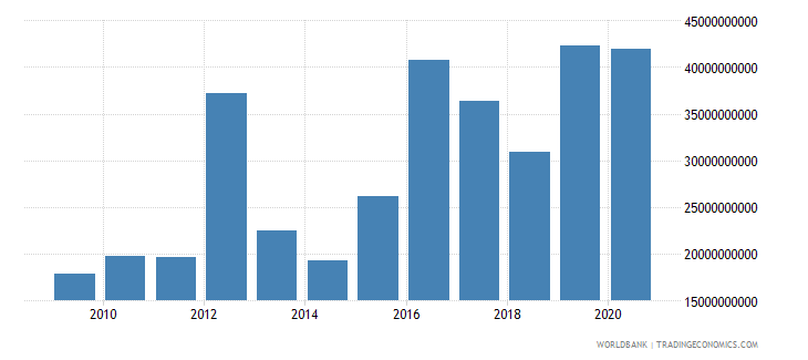 mexico debt service on external debt public and publicly guaranteed ppg tds us dollar wb data