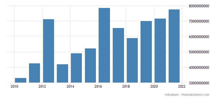 mexico debt service on external debt total tds us dollar wb data