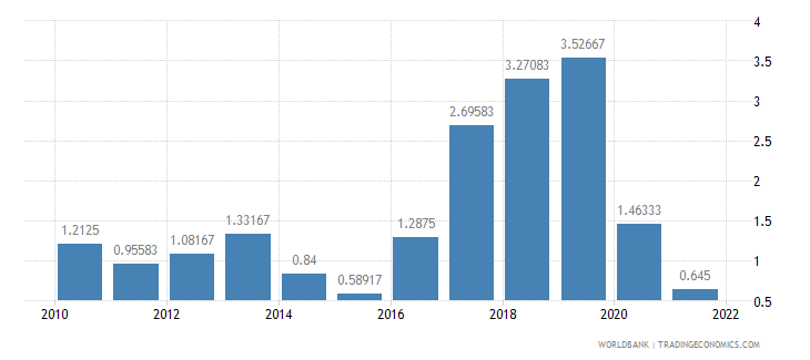 mexico deposit interest rate percent wb data