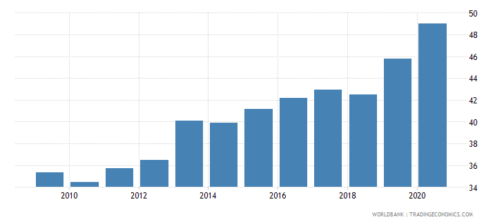 mexico deposit money banks assets to gdp percent wb data