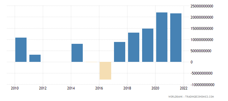 mexico discrepancy in expenditure estimate of gdp constant lcu wb data